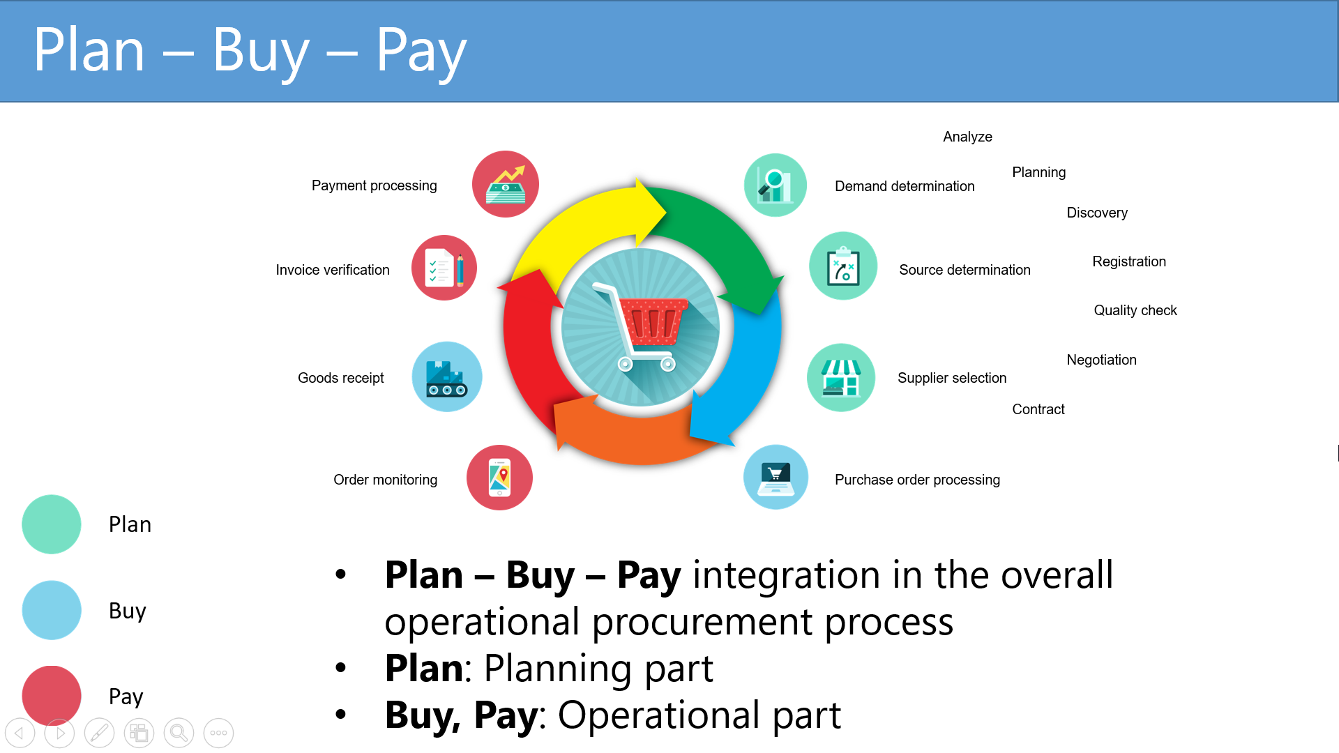 Plan-Buy-Pay, how does Ariba process works?